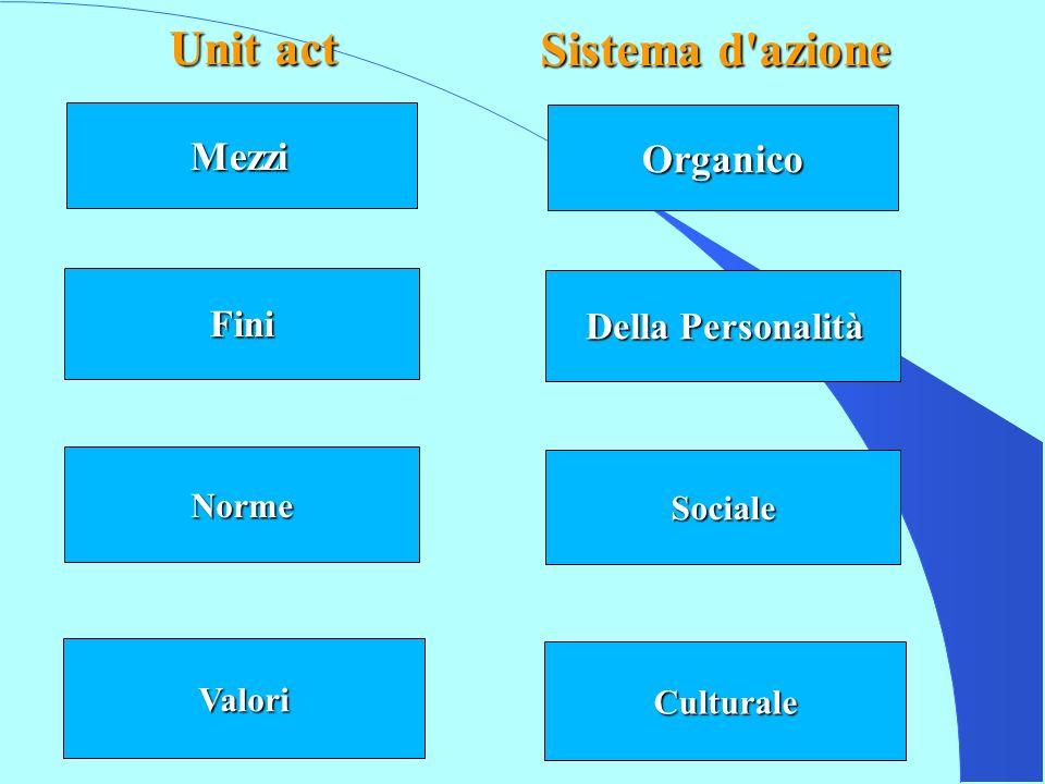 Organico Della Personalità Sociale Culturale Mezzi Fini Norme Valori Unit act Sistemadazione Adaptation Goal attainment Integration Latent pattern maintenance Prerequisiti funzionali Schema AGIL