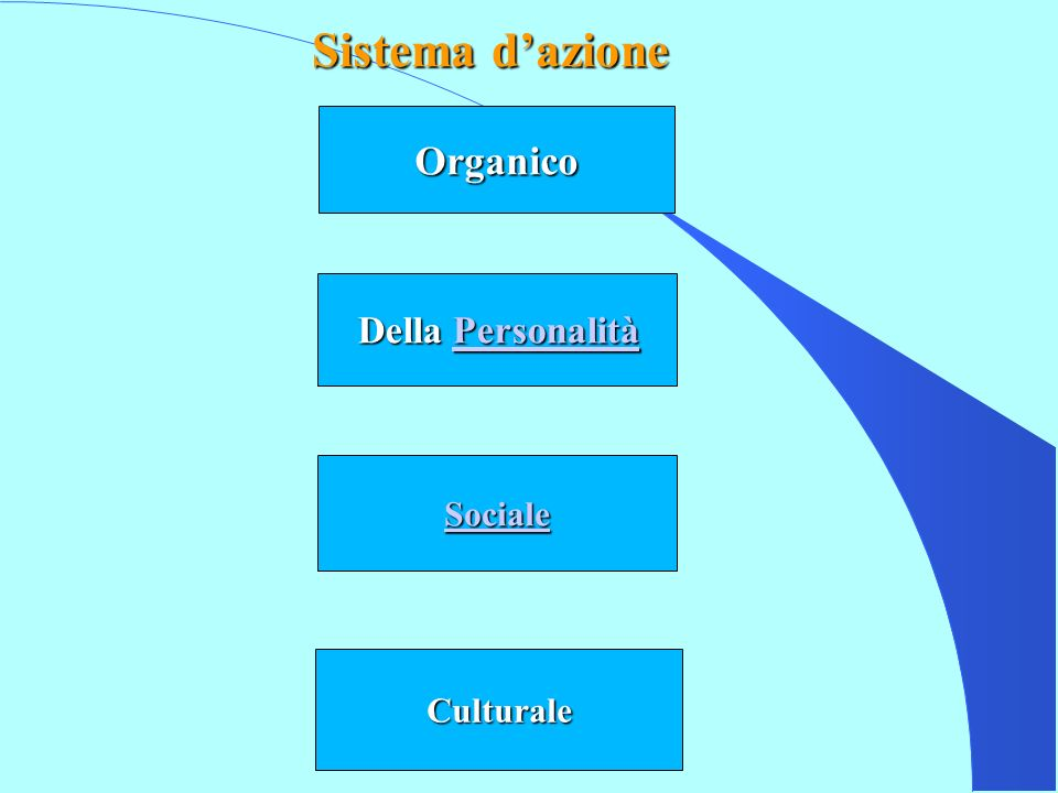 Economia Politica Comunità societaria Complesso fiduciario Sistema sociale Adattamento A Raggiungimento delle mete G Integrazione I Mantenimento del modello latente L
