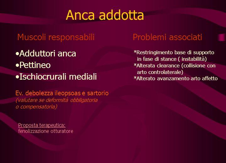 Problemi associati Muscoli responsabili Anca addotta Adduttori anca Pettineo Ischiocrurali mediali Ev.