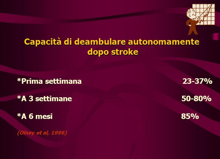 Capacità di deambulare autonomamente dopo stroke *Prima settimana 23-37% *A 3 settimane 50-80% *A 6 mesi 85% (Olney et al, 1996)