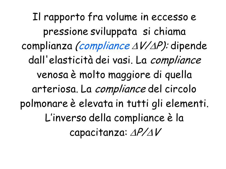 Il rapporto fra volume in eccesso e pressione sviluppata si chiama complianza (compliance V/ P): dipende dall'elasticità dei vasi. La compliance venos