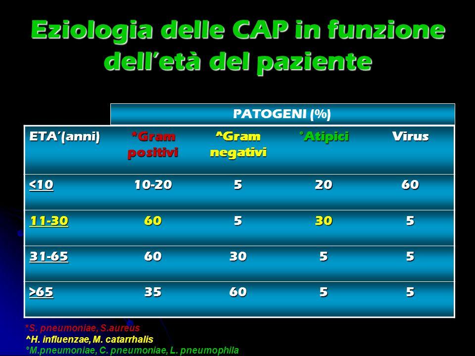 Eziologia delle CAP in funzione delletà del paziente ETA(anni) *Gram positivi ^Gram negativi °AtipiciVirus <1010-2052060 11-30605305 31-65603055 >6535