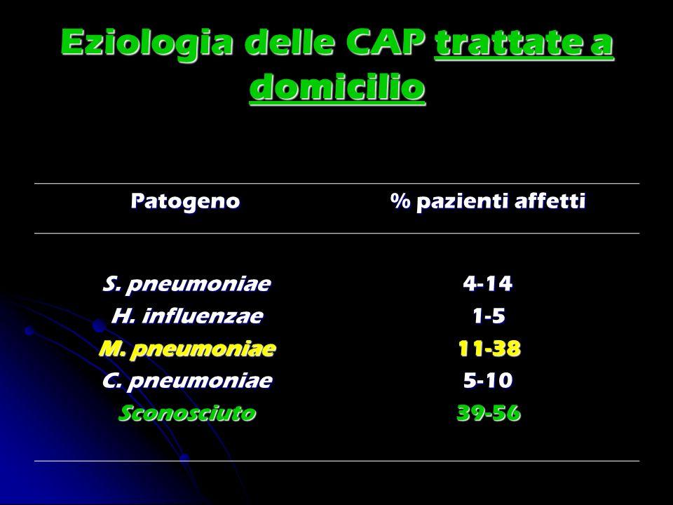 Eziologia delle CAP trattate a domicilio Patogeno % pazienti affetti S. pneumoniae H. influenzae M. pneumoniae C. pneumoniae Sconosciuto4-141-511-385-