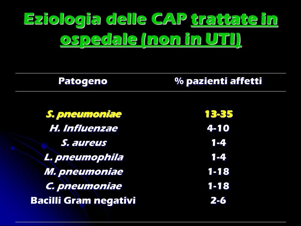 Eziologia delle CAP trattate in ospedale (non in UTI) Patogeno % pazienti affetti S. pneumoniae H. Influenzae S. aureus L. pneumophila M. pneumoniae C