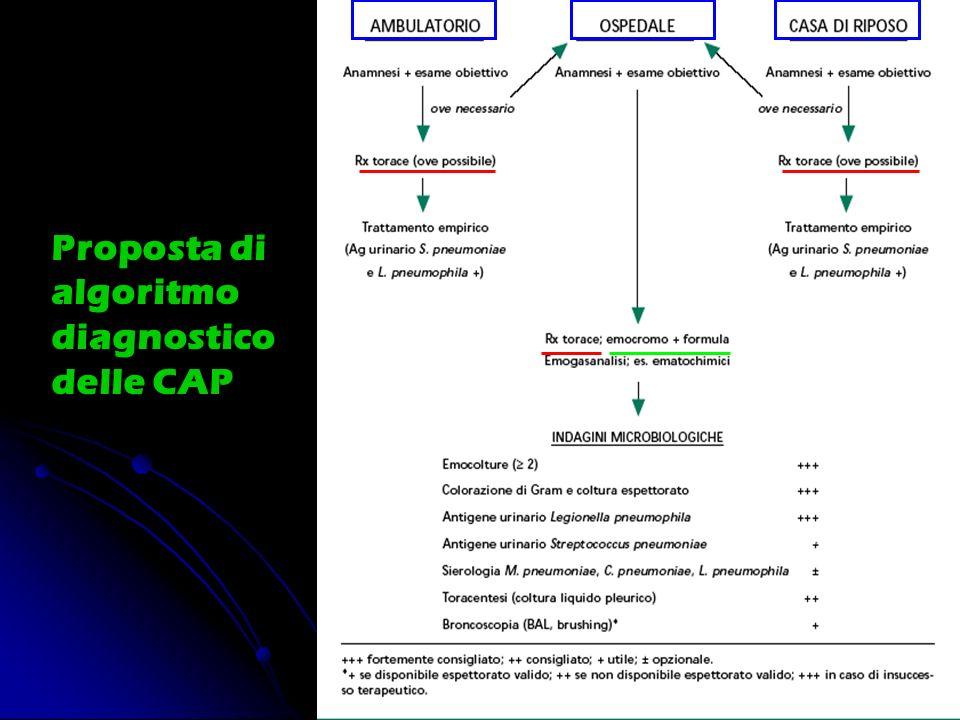Proposta di algoritmo diagnostico delle CAP