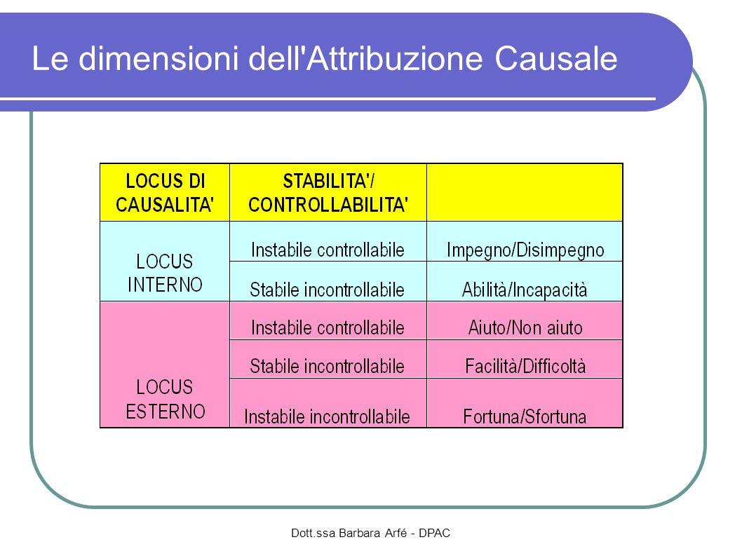 Le dimensioni dell'Attribuzione Causale