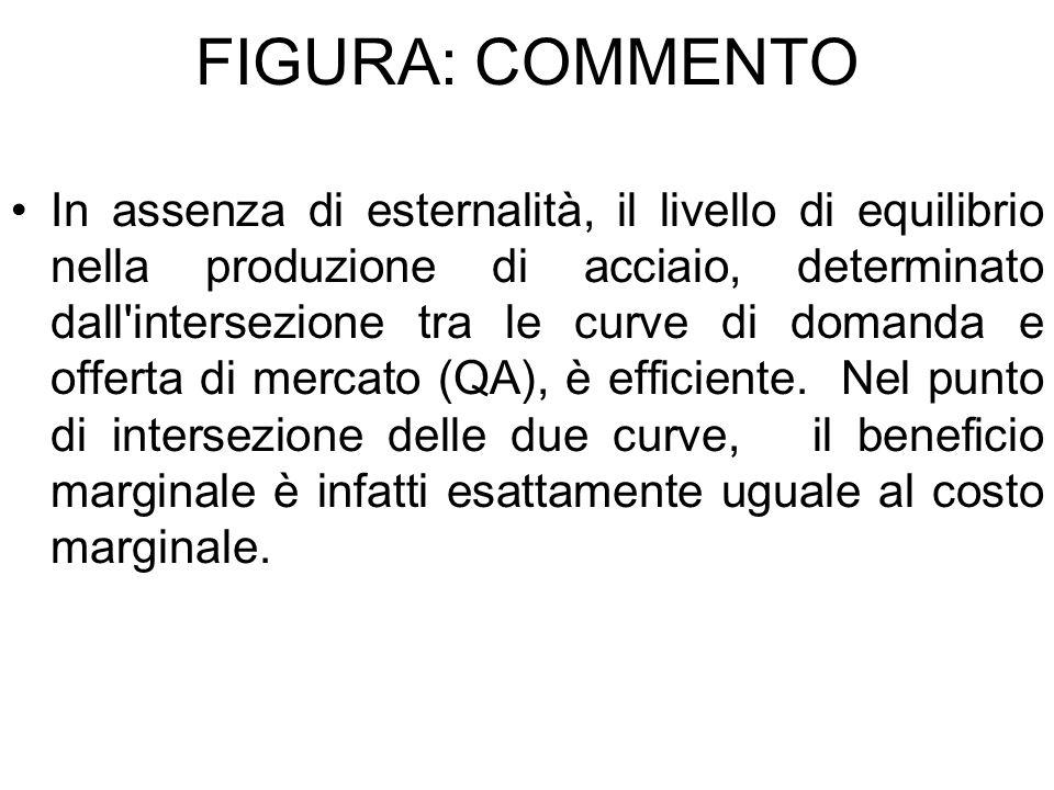 FIGURA: COMMENTO In assenza di esternalità, il livello di equilibrio nella produzione di acciaio, determinato dall'intersezione tra le curve di domand