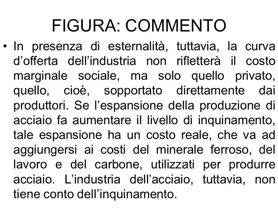 FIGURA: COMMENTO In presenza di esternalità, tuttavia, la curva dofferta dellindustria non rifletterà il costo marginale sociale, ma solo quello priva