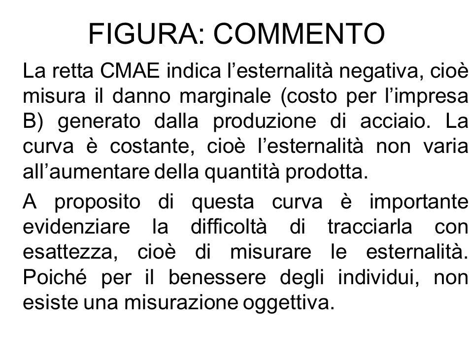 FIGURA: COMMENTO La retta CMAE indica lesternalità negativa, cioè misura il danno marginale (costo per limpresa B) generato dalla produzione di acciai
