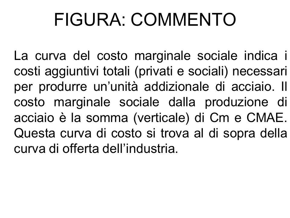 FIGURA: COMMENTO La curva del costo marginale sociale indica i costi aggiuntivi totali (privati e sociali) necessari per produrre ununità addizionale