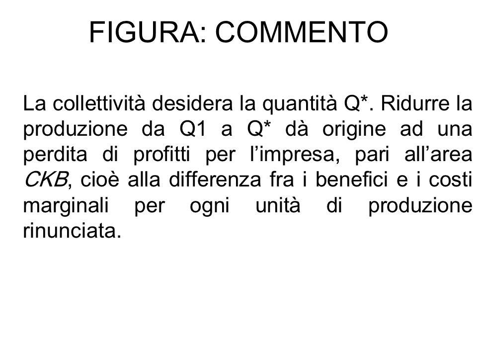 FIGURA: COMMENTO La collettività desidera la quantità Q*. Ridurre la produzione da Q1 a Q* dà origine ad una perdita di profitti per limpresa, pari al