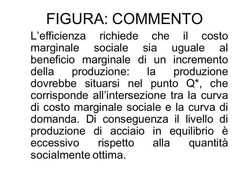 FIGURA: COMMENTO Lefficienza richiede che il costo marginale sociale sia uguale al beneficio marginale di un incremento della produzione: la produzion