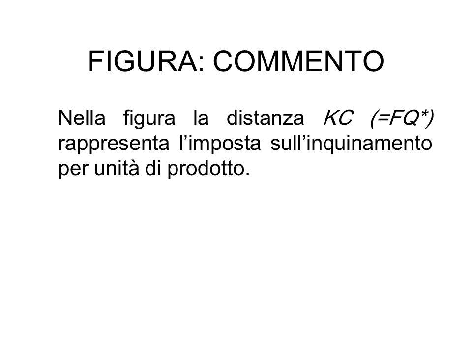 FIGURA: COMMENTO Nella figura la distanza KC (=FQ*) rappresenta limposta sullinquinamento per unità di prodotto.