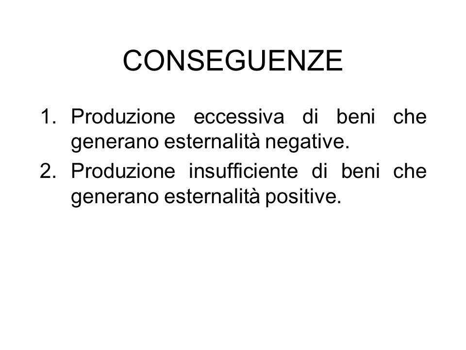 CONSEGUENZE 1.Produzione eccessiva di beni che generano esternalità negative. 2.Produzione insufficiente di beni che generano esternalità positive.