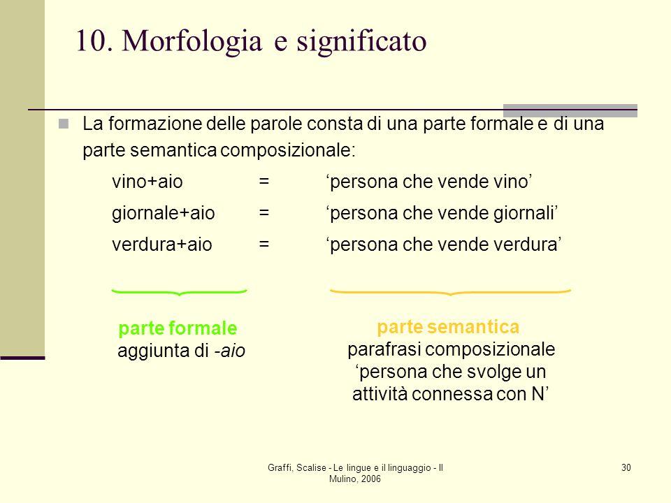 Graffi, Scalise - Le lingue e il linguaggio - Il Mulino, 2006 30 10. Morfologia e significato La formazione delle parole consta di una parte formale e