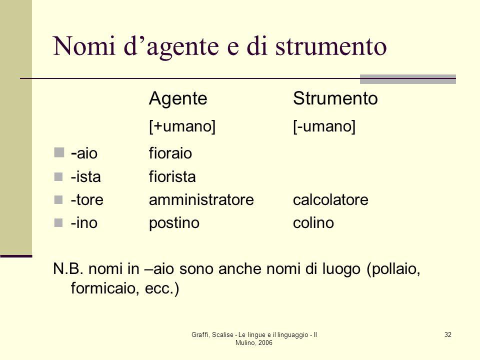Graffi, Scalise - Le lingue e il linguaggio - Il Mulino, 2006 32 Nomi dagente e di strumento AgenteStrumento [+umano][-umano] - aiofioraio -istafioris