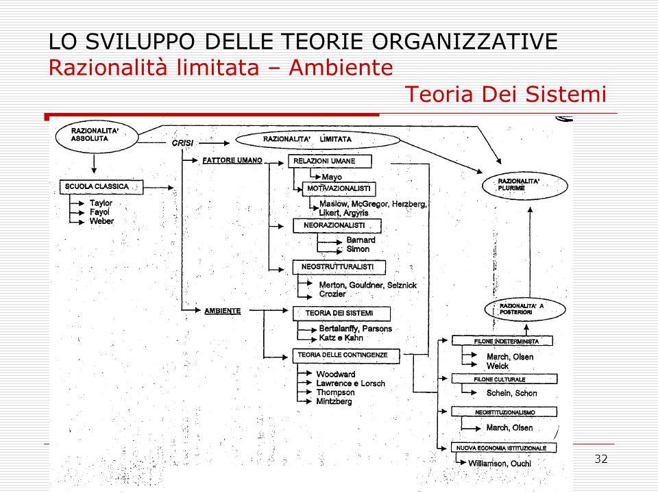 32 LO SVILUPPO DELLE TEORIE ORGANIZZATIVE Razionalità limitata – Ambiente Teoria Dei Sistemi Pag. 69 Raz limitata Ft umano