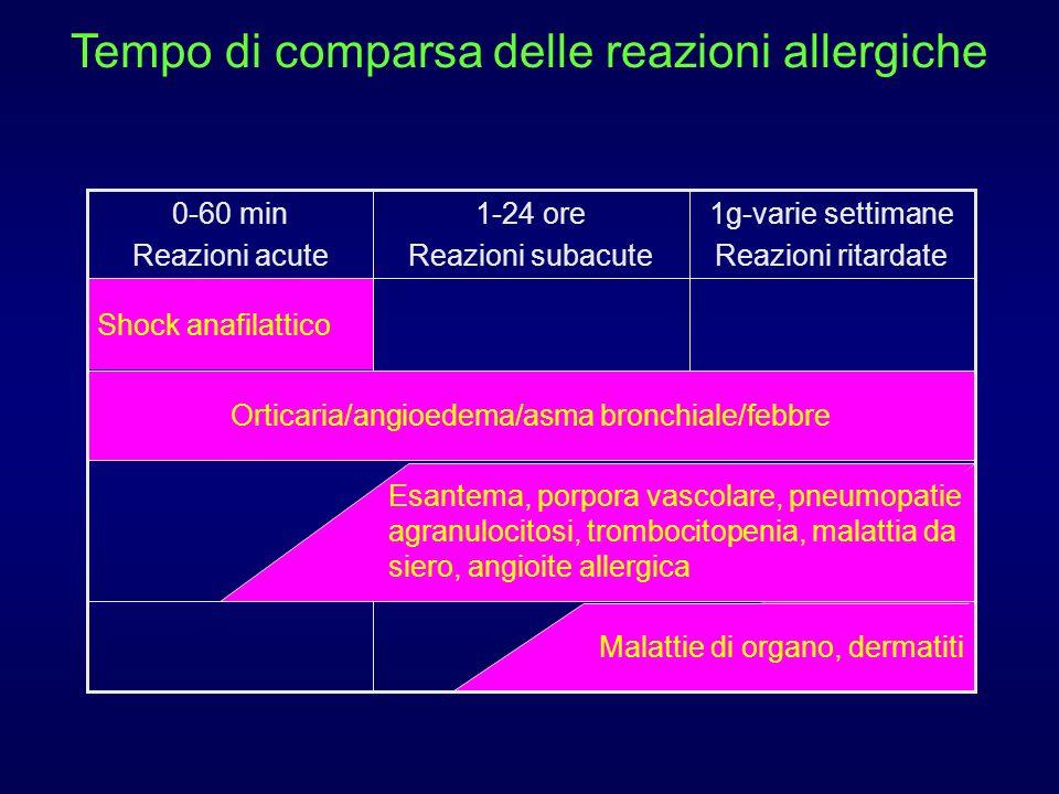 Tempo di comparsa delle reazioni allergiche Malattie di organo, dermatiti Esantema, porpora vascolare, pneumopatie agranulocitosi, trombocitopenia, malattia da siero, angioite allergica Orticaria/angioedema/asma bronchiale/febbre Shock anafilattico 1g-varie settimane Reazioni ritardate 1-24 ore Reazioni subacute 0-60 min Reazioni acute
