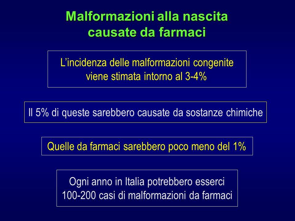 Malformazioni alla nascita causate da farmaci Lincidenza delle malformazioni congenite viene stimata intorno al 3-4% Il 5% di queste sarebbero causate da sostanze chimiche Quelle da farmaci sarebbero poco meno del 1% Ogni anno in Italia potrebbero esserci 100-200 casi di malformazioni da farmaci