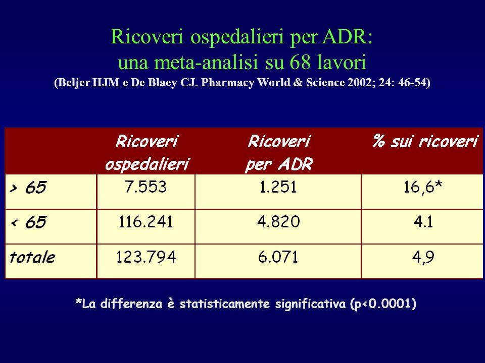*La differenza è statisticamente significativa (p<0.0001) Ricoveri ospedalieri per ADR: una meta-analisi su 68 lavori (Beljer HJM e De Blaey CJ.