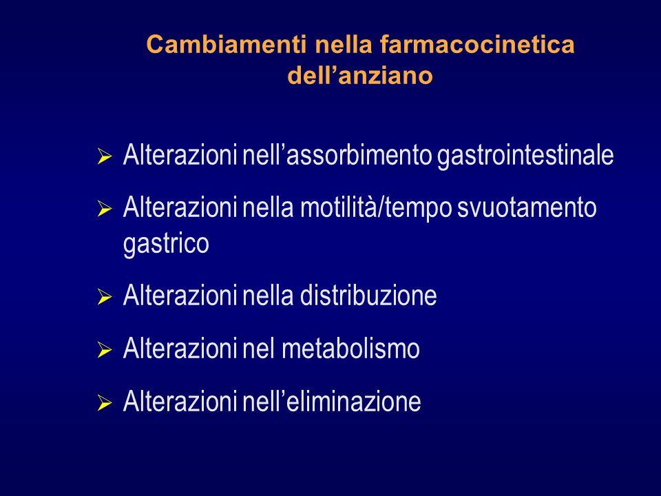 Cambiamenti nella farmacocinetica dellanziano Alterazioni nellassorbimento gastrointestinale Alterazioni nella motilità/tempo svuotamento gastrico Alterazioni nella distribuzione Alterazioni nel metabolismo Alterazioni nelleliminazione