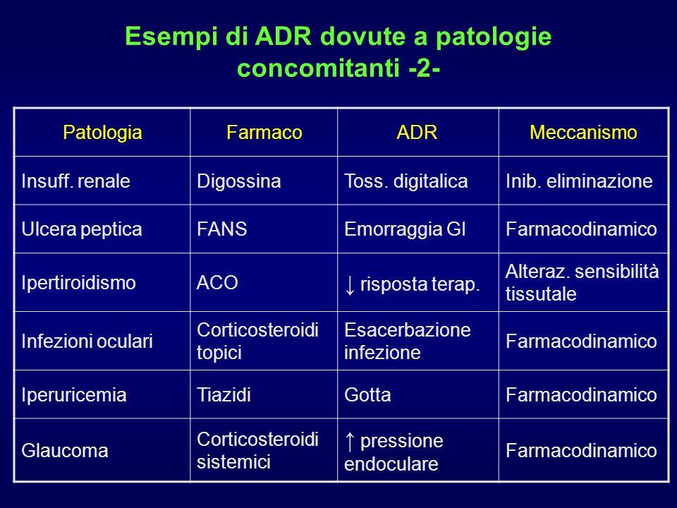 PatologiaFarmacoADRMeccanismo Insuff.renaleDigossinaToss.