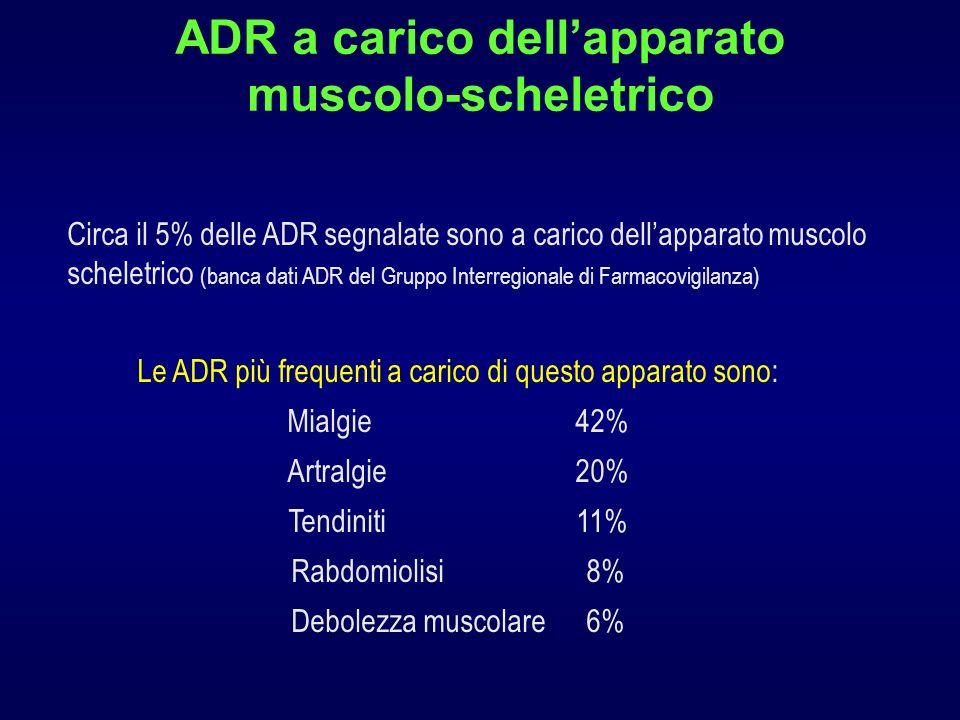 ADR a carico dellapparato muscolo-scheletrico Circa il 5% delle ADR segnalate sono a carico dellapparato muscolo scheletrico (banca dati ADR del Gruppo Interregionale di Farmacovigilanza) Le ADR più frequenti a carico di questo apparato sono: Mialgie 42% Artralgie 20% Tendiniti 11% Rabdomiolisi 8% Debolezza muscolare 6%