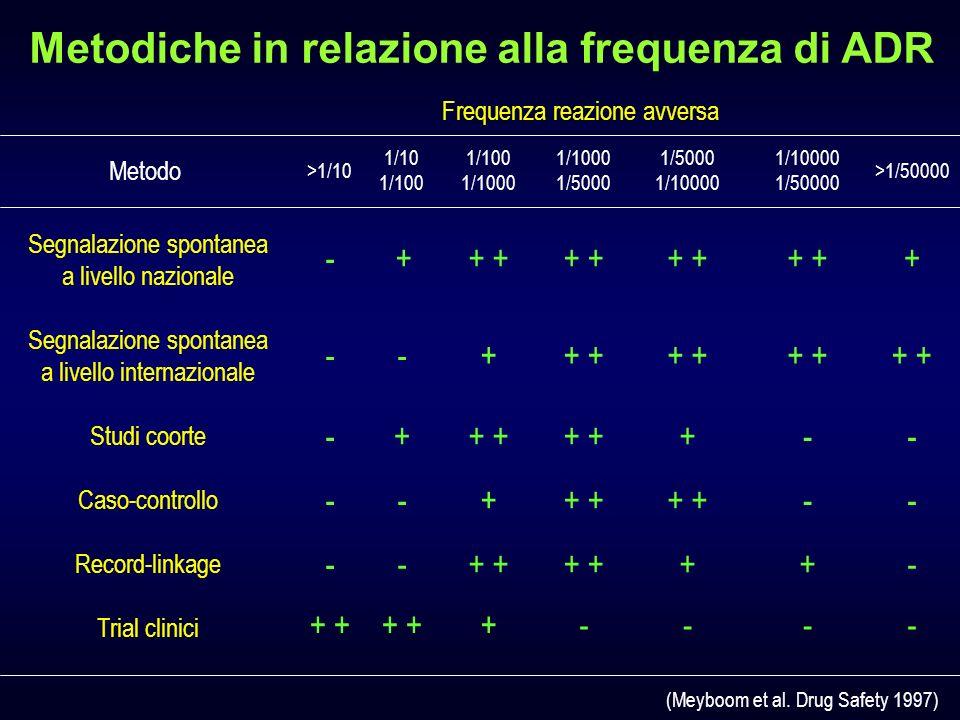 Metodiche in relazione alla frequenza di ADR (Meyboom et al.