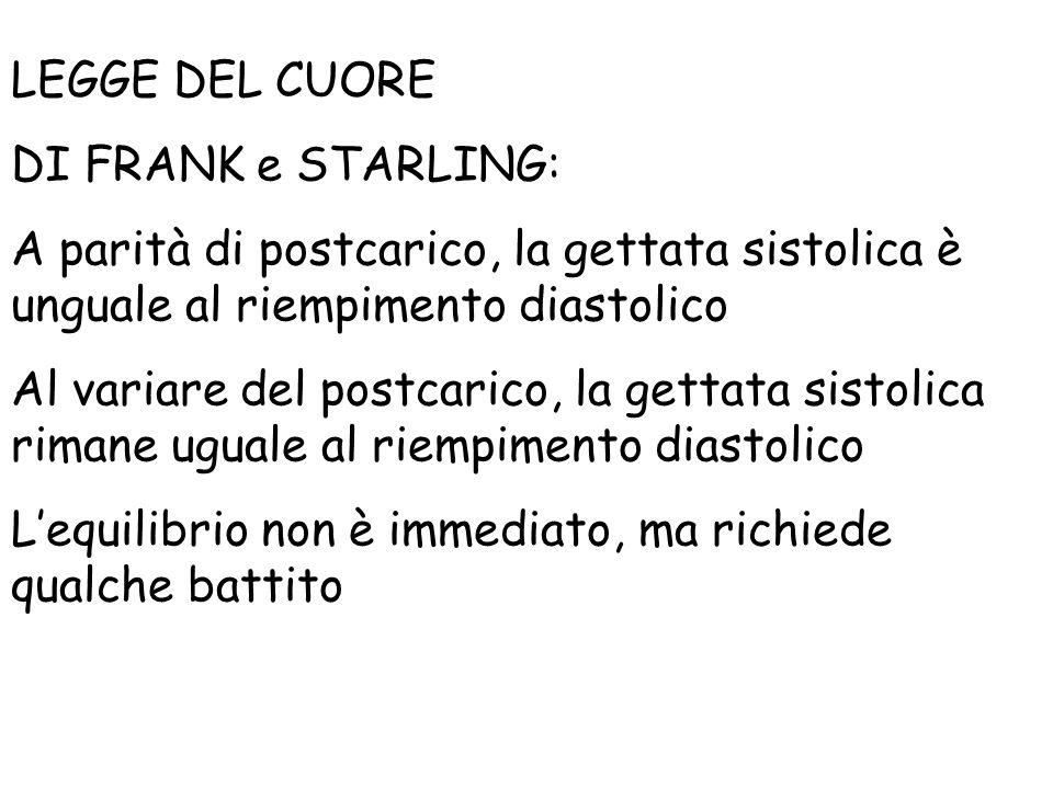 LEGGE DEL CUORE DI FRANK e STARLING: A parità di postcarico, la gettata sistolica è unguale al riempimento diastolico Al variare del postcarico, la ge