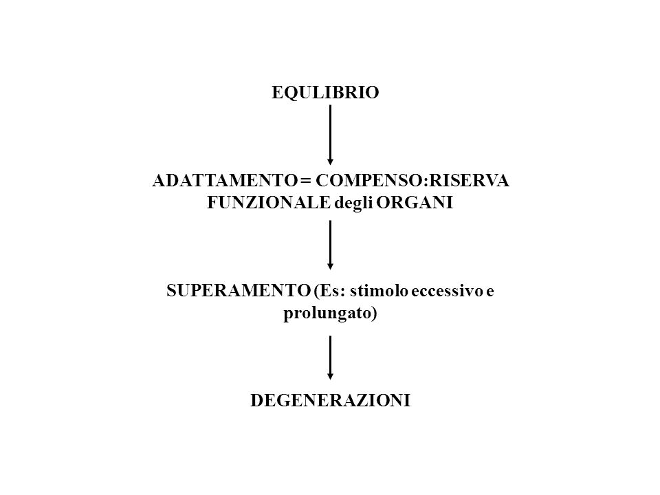 EQULIBRIO ADATTAMENTO = COMPENSO:RISERVA FUNZIONALE degli ORGANI SUPERAMENTO (Es: stimolo eccessivo e prolungato) DEGENERAZIONI