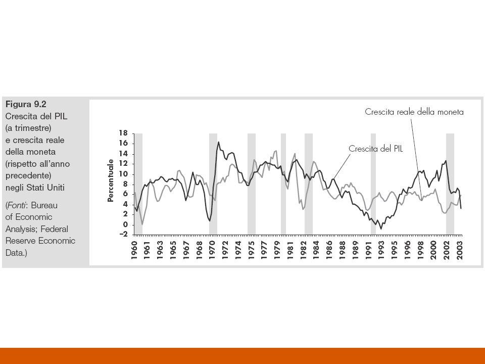 Caratteristiche della LM La LM è costituita dallinsieme delle combinazioni fra tassi di interesse e livelli del reddito nei quali il mercato monetario è in equilibrio La LM ha pendenza positiva: –Data una funzione di offerta monetaria costante, un incremento nel livello del reddito fa aumentare la domanda di moneta –Questo provoca un aumento del tasso di interesse che a sua volta provoca una diminuzione della domanda di moneta La LM è più inclinata quando la sensibilità della domanda di moneta rispetto al reddito è elevata e viceversa La LM si sposta al variare dellofferta di moneta