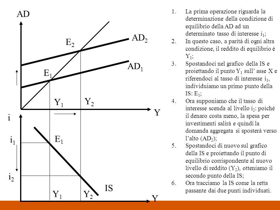 AD Y Y i i1i1 i2i2 1.La prima operazione riguarda la determinazione della condizione di equilibrio della AD ad un determinato tasso di interesse i 1 ;