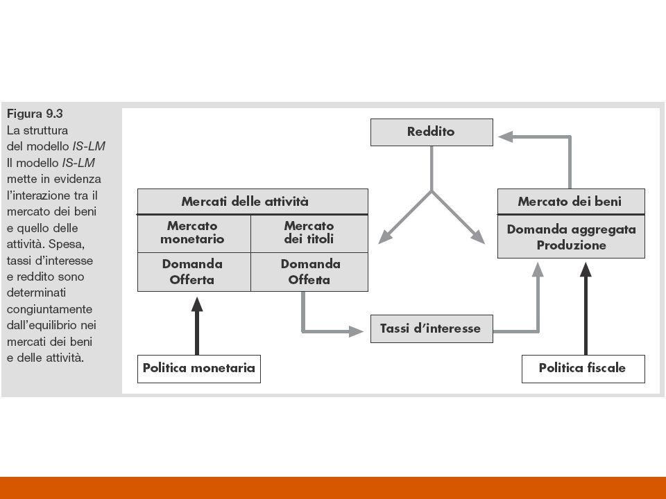 Il modello IS – LM La curva AD descrive lequilibrio nel mercato dei beni in relazione alla variabile PIL La curva IS descrive il mercato dei beni in relazione a due variabili: –PIL; –Tasso di interesse (i) La curva LM descrive lequilibrio sul mercato monetario che si realizza quando domanda ed offerta di moneta coincidono –La domanda di moneta dipende dal reddito e dal tasso di interesse –Lofferta di moneta dipende da decisioni autonome della banca centrale Il modello IS – LM individua i valori del PIL e del tasso di interesse che portano simultaneamente in equilibrio il mercato dei beni e il mercato monetario