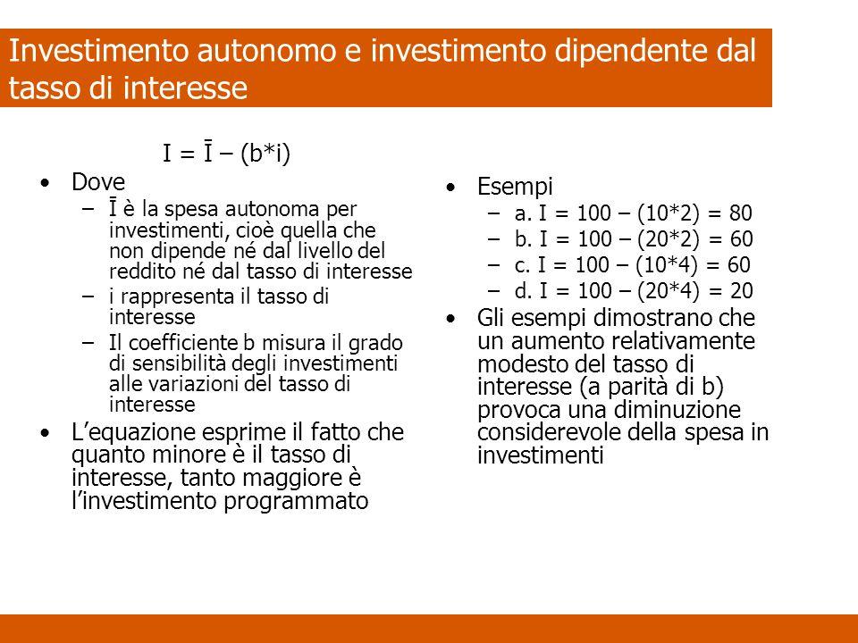 Investimento autonomo e investimento dipendente dal tasso di interesse I = Ī – (b*i) Dove –Ī è la spesa autonoma per investimenti, cioè quella che non