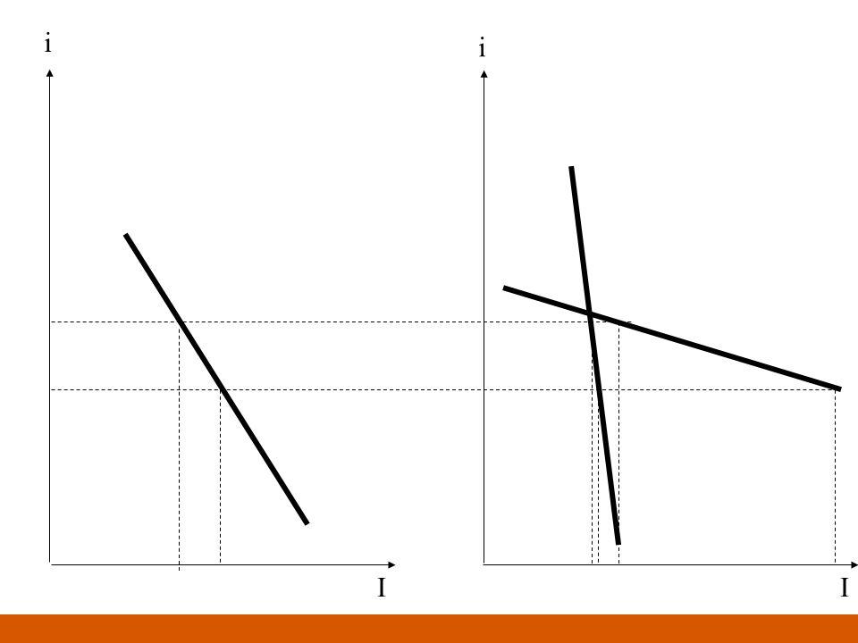 Curva LM: le condizioni di base Lofferta di moneta (M) è da considerarsi variabile esogena in quanto controllata dalla banca centrale Il livello dei prezzi (P) è da considerarsi come costante In conseguenza, M/P rappresenta lofferta reale di moneta Se il livello dei prezzi P dovesse aumentare/diminuire per mantenere costante lofferta reale di moneta dovrebbe essere aumentata/diminuita la quantità di moneta M