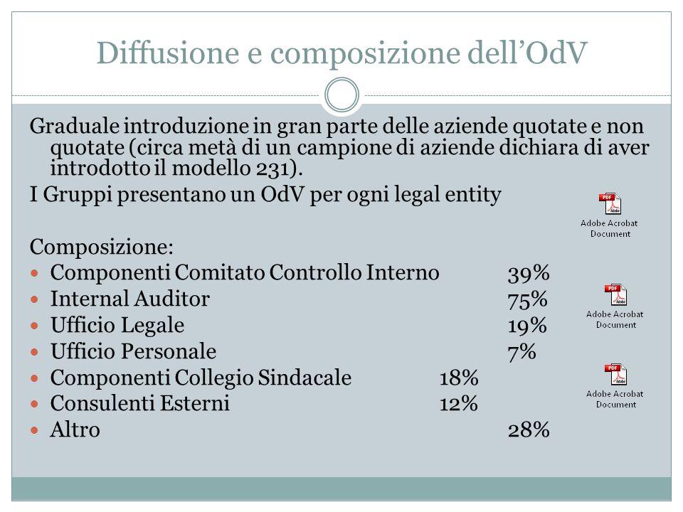 Diffusione e composizione dellOdV Graduale introduzione in gran parte delle aziende quotate e non quotate (circa metà di un campione di aziende dichia