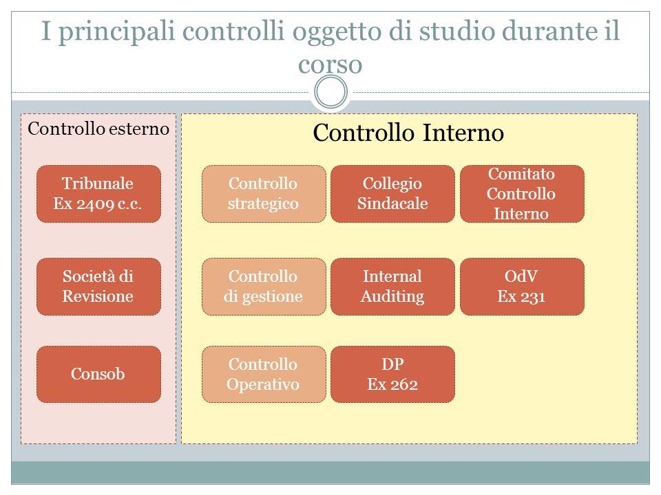 I principali controlli oggetto di studio durante il corso Controllo esterno Controllo Interno Controllo strategico Controllo di gestione Controllo Ope