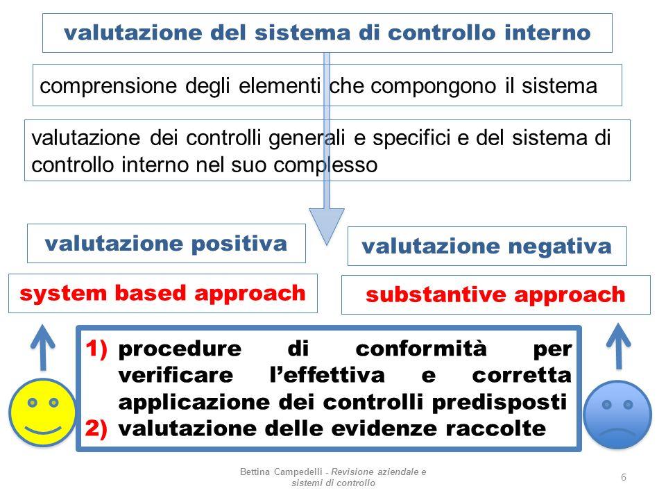 valutazione del sistema di controllo interno Bettina Campedelli - Revisione aziendale e sistemi di controllo 6 comprensione degli elementi che compong