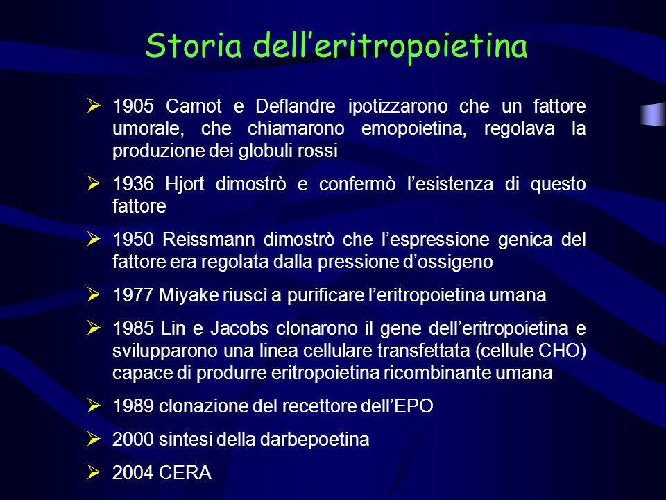 Storia delleritropoietina 1905 Carnot e Deflandre ipotizzarono che un fattore umorale, che chiamarono emopoietina, regolava la produzione dei globuli