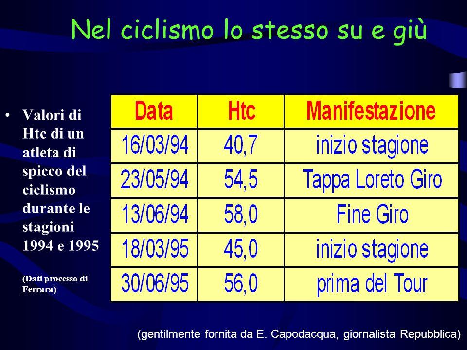 Nel ciclismo lo stesso su e giù Valori di Htc di un atleta di spicco del ciclismo durante le stagioni 1994 e 1995 (Dati processo di Ferrara) (gentilme
