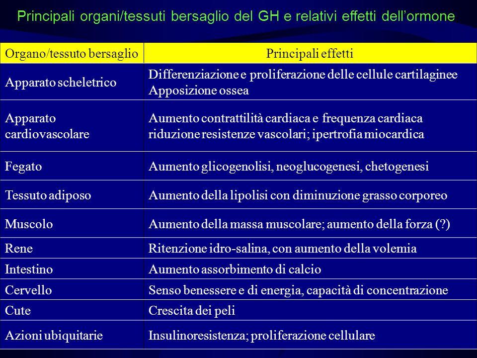 Specialità medicinali contenenti ormone della crescita in commercio in Italia Genotropin Kabipen Genotropin Miniquick Genotropin Humatrope Norditropin Simplexx Nutropinaq Saizen Zomacton