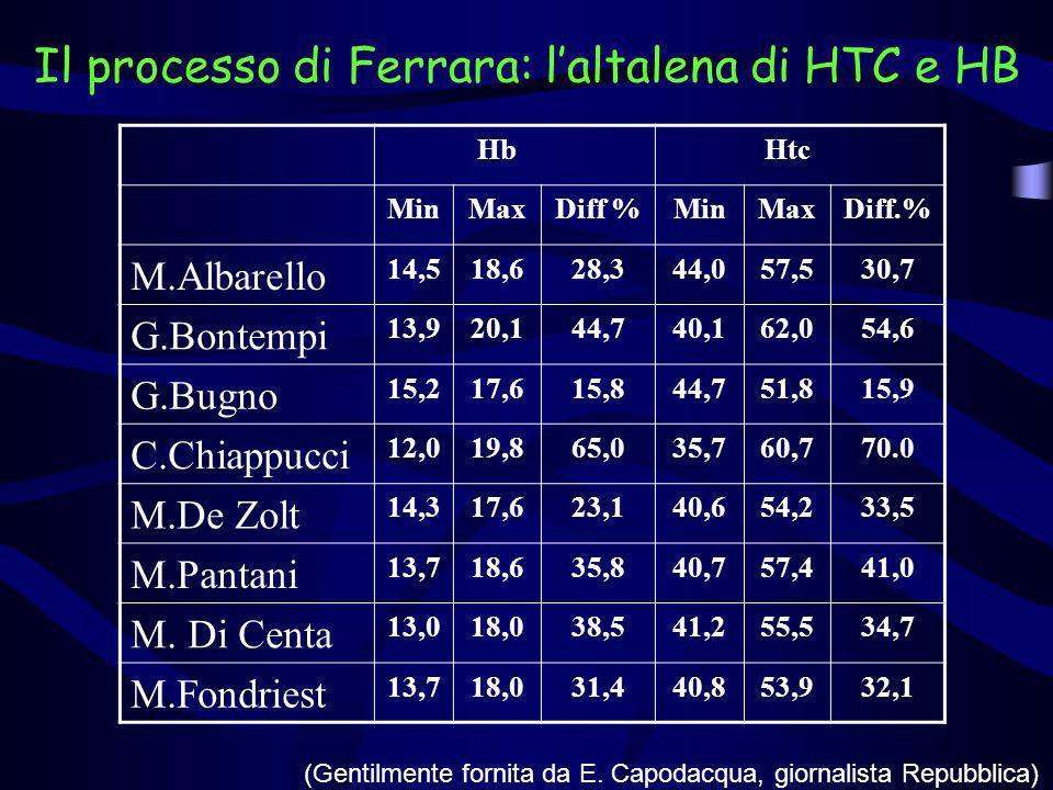 Il processo di Ferrara: laltalena di HTC e HB HbHtc MinMaxDiff %MinMaxDiff.% M.Albarello 14,518,628,344,057,530,7 G.Bontempi 13,920,144,740,162,054,6