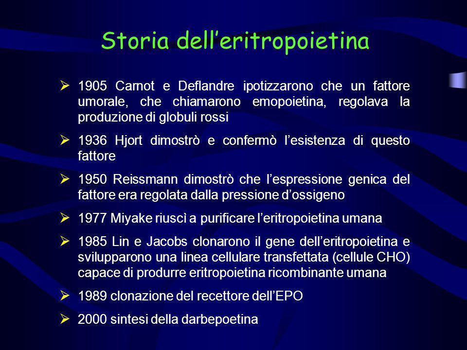 Storia delleritropoietina 1905 Carnot e Deflandre ipotizzarono che un fattore umorale, che chiamarono emopoietina, regolava la produzione di globuli r