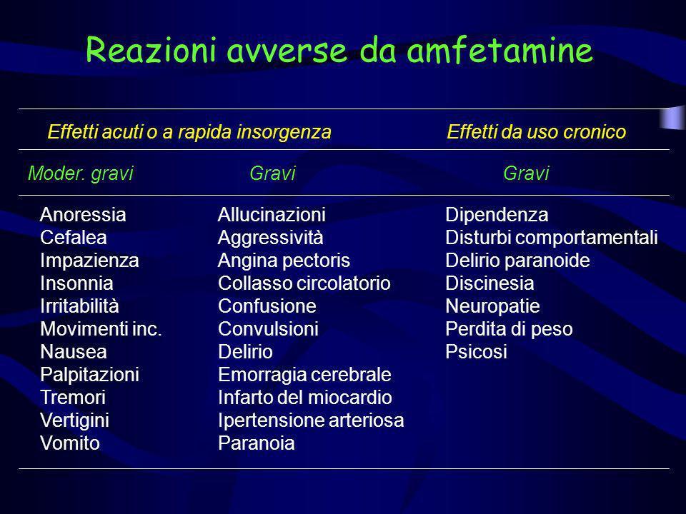 Reazioni avverse da amfetamine Anoressia Cefalea Impazienza Insonnia Irritabilità Movimenti inc. Nausea Palpitazioni Tremori Vertigini Vomito Allucina