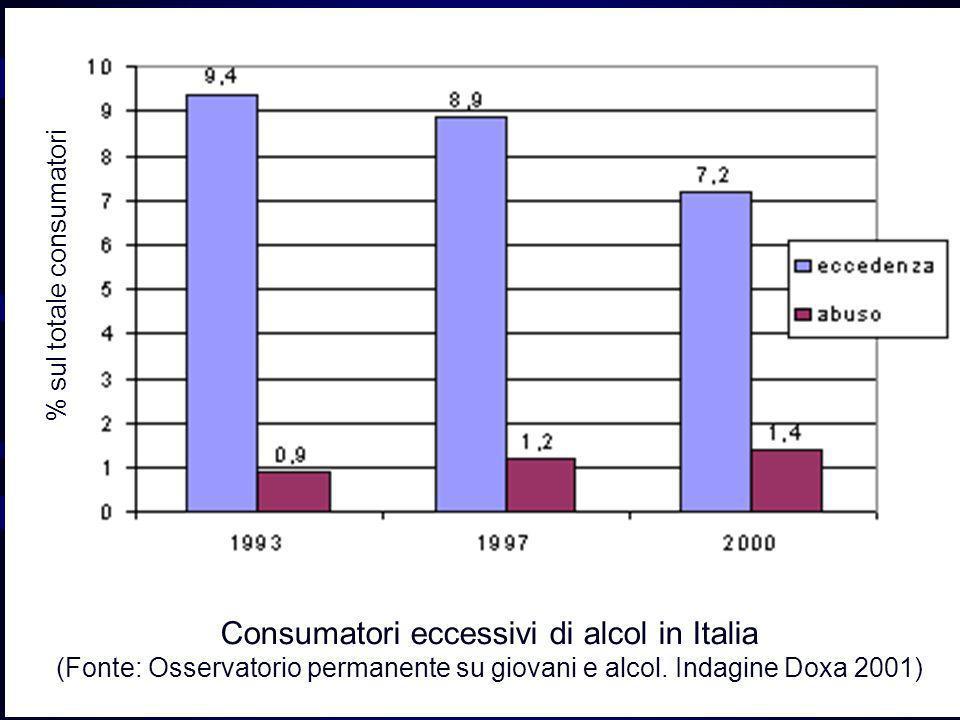 Consumatori eccessivi di alcol in Italia (Fonte: Osservatorio permanente su giovani e alcol. Indagine Doxa 2001) % sul totale consumatori