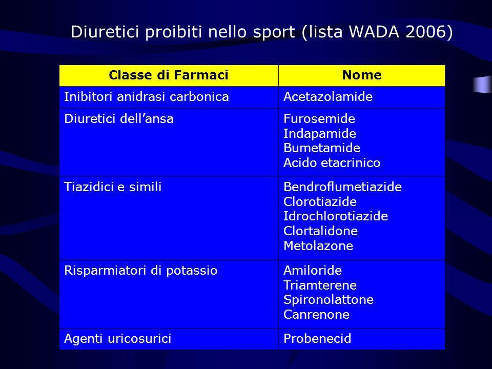 Diuretici proibiti nello sport (lista WADA 2006) Classe di FarmaciNome Inibitori anidrasi carbonicaAcetazolamide Diuretici dellansaFurosemide Indapami