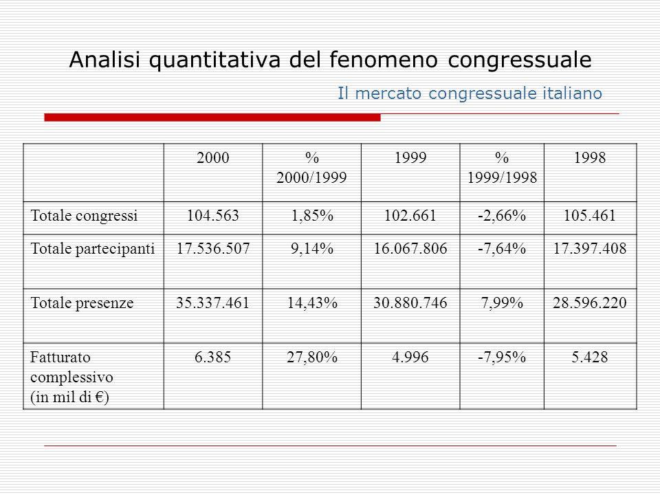 Analisi quantitativa del fenomeno congressuale Il mercato congressuale italiano 2000% 2000/1999 1999% 1999/1998 1998 Totale congressi104.5631,85%102.6