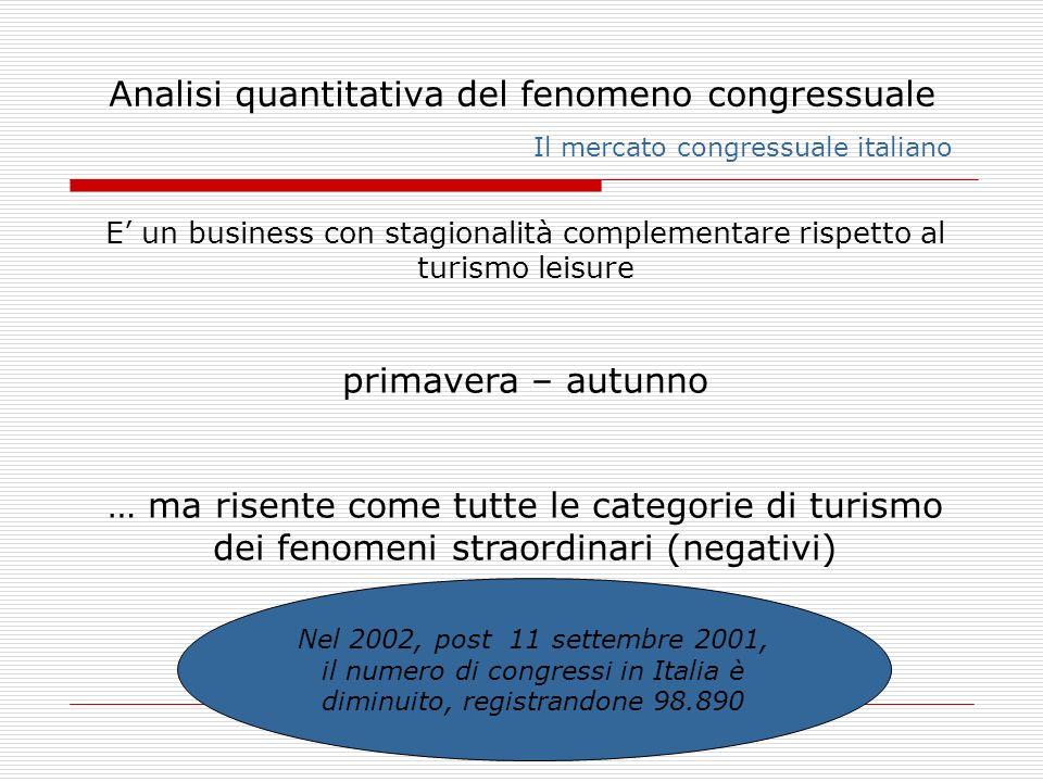Analisi quantitativa del fenomeno congressuale Il mercato congressuale italiano E un business con stagionalità complementare rispetto al turismo leisu