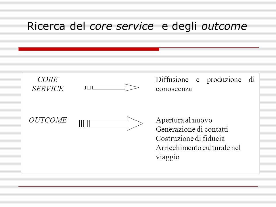 Ricerca del core service e degli outcome CORE SERVICE Diffusione e produzione di conoscenza OUTCOMEApertura al nuovo Generazione di contatti Costruzio