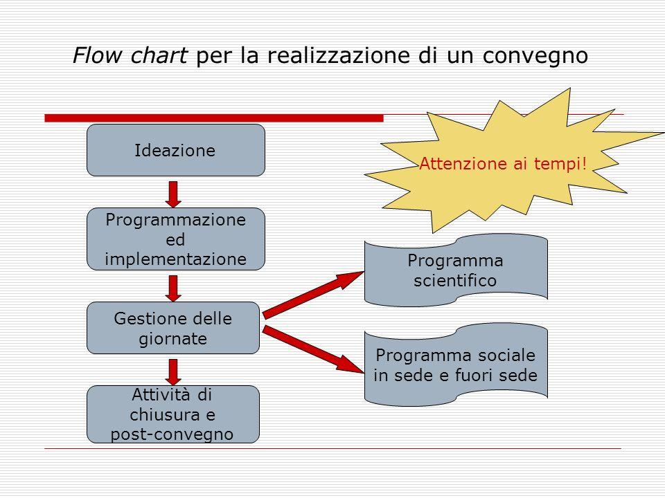 Flow chart per la realizzazione di un convegno Ideazione Programmazione ed implementazione Gestione delle giornate Attività di chiusura e post-convegn